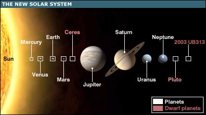 Plutone è un pianeta? Sì, ma solo in Illinois
